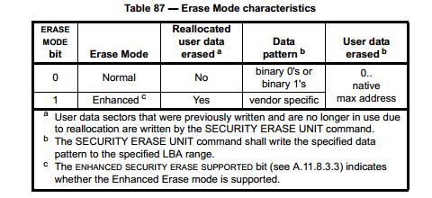 SATA Erase Mode Characteristics